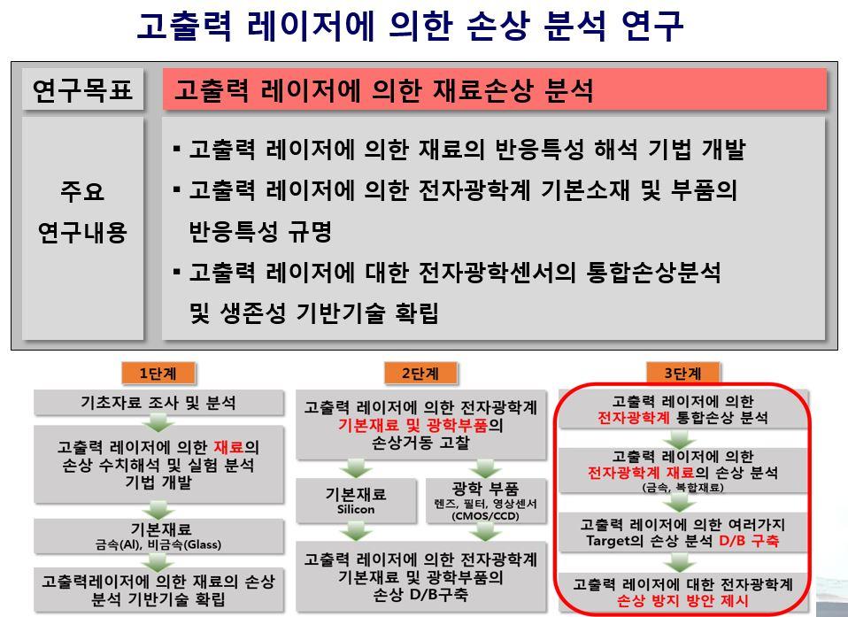 고출력 레이저에 의한 손상 분석 연구(8차년).JPG